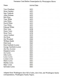 Surnames of Wessyngton Slaves
